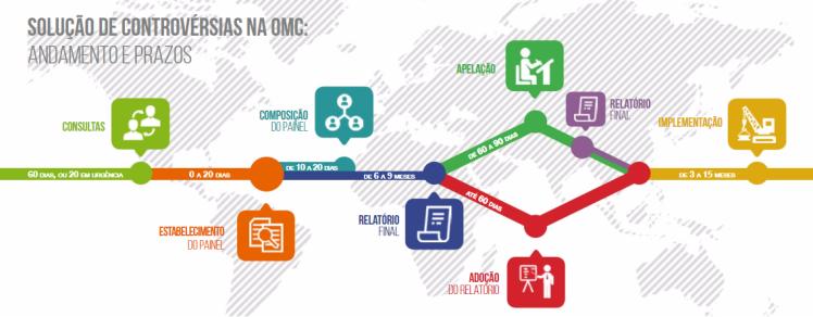 imagem artigo SC da OMC
